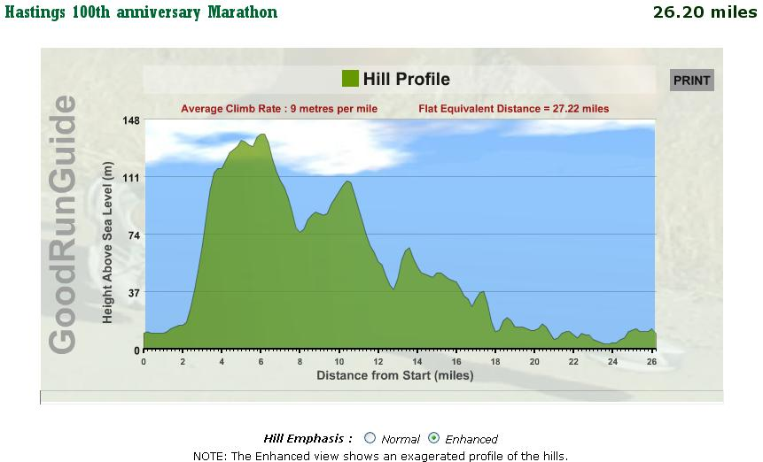 Hastings Marathon Hill Profile